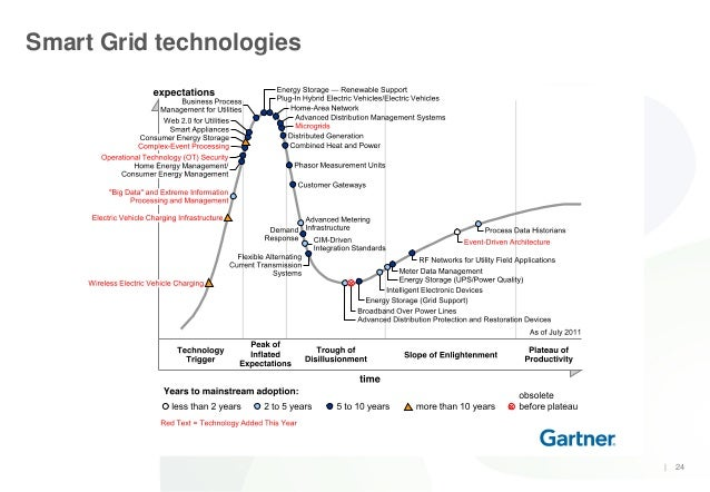 smart grid thesis Big data may be the most overused buzz-phrase in the smart grid industry today but that doesn't mean that managing, analyzing and deriving operational and.