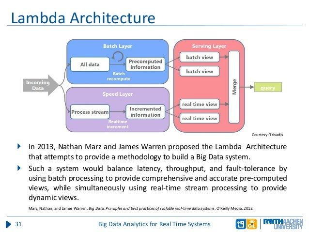 System Of Big Data Systems : What is lambda architecture