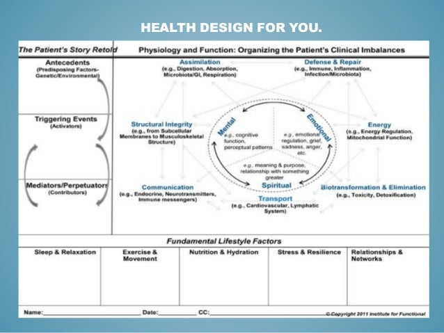 Presentation blueprint wellness functional lab testing getting to the root cause malvernweather Choice Image