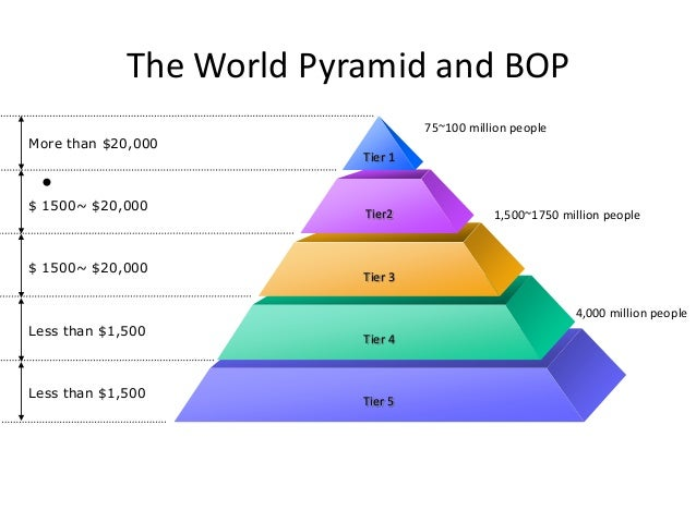 bottom of the pyramid marketing essay Bottom of pyramid in education – opportunities and  (bottom of the pyramid)  whether marketing to the world's poor can make a difference in.