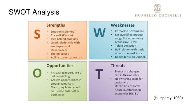 Pierfrancesco bresolini brunello cucinelli analysis for Swot analysis for t shirt business