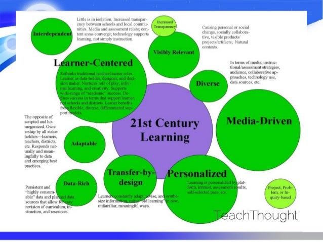 challenges faced by students in the 21st century