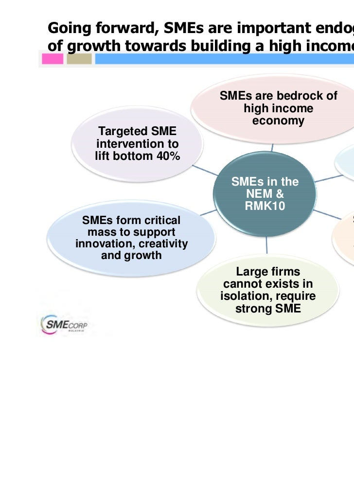 contribution of smes to the malaysian economy This study provides comprehensive analysis of the contribution of and challenges facing smes in the malaysian economy in particular, it looks at the contribution of the smes to create employment.
