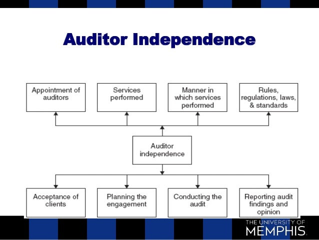 safeguard of auditor independence Independence − audit a threat to independence may be created if and one of the following safeguards is applied: • after the audit opinion has been.