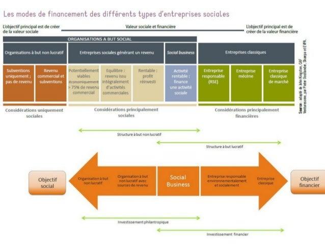 #Lean#Innovation#Open#Conduiteduchangement#Projet FouadTalbi « Entreprendreautrement,c'estemprunter desvoiesn...