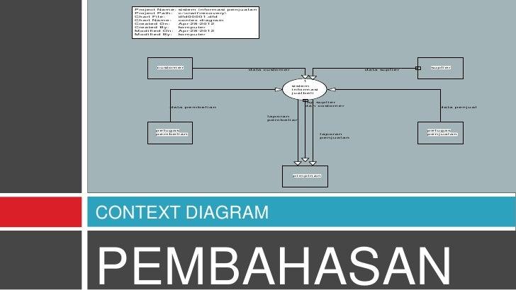 Proj ect Name:    si stem i nformasi penj ual an             Proj ect Path:    c:ciwi trecovery             Chart Fi l e: ...
