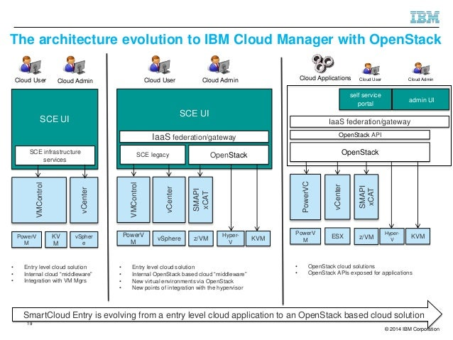 Ibm cloud manager with openstack overview for Openstack architecture ppt