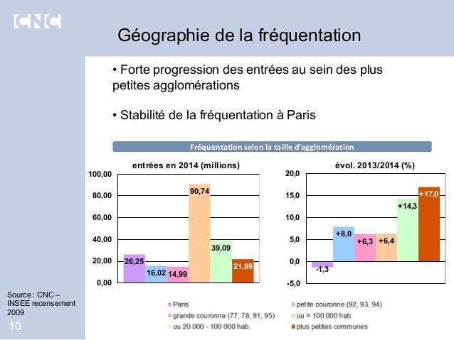• Forte progression des entrées au sein des plus petites agglomérations • Stabilité de la fréquentation à Paris Géographie...