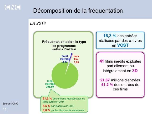 Décomposition de la fréquentation 11 En 2014 court métrage 2,33 hors film 1,05 long métrage 205,59 16,3 % des entrées réal...