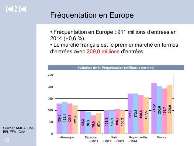 • Fréquentation en Europe : 911 millions d'entrées en 2014 (+0,6 %) • Le marché français est le premier marché en termes d...