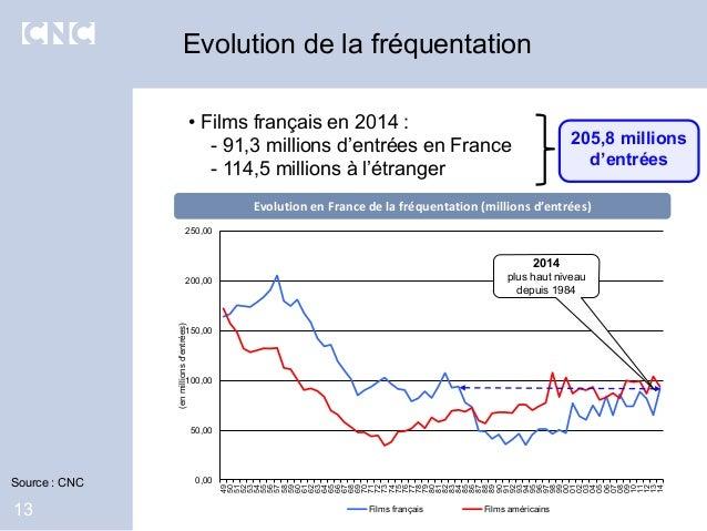 Evolution de la fréquentation 13 • Films français en 2014 : - 91,3 millions d'entrées en France - 114,5 millions à l'étran...
