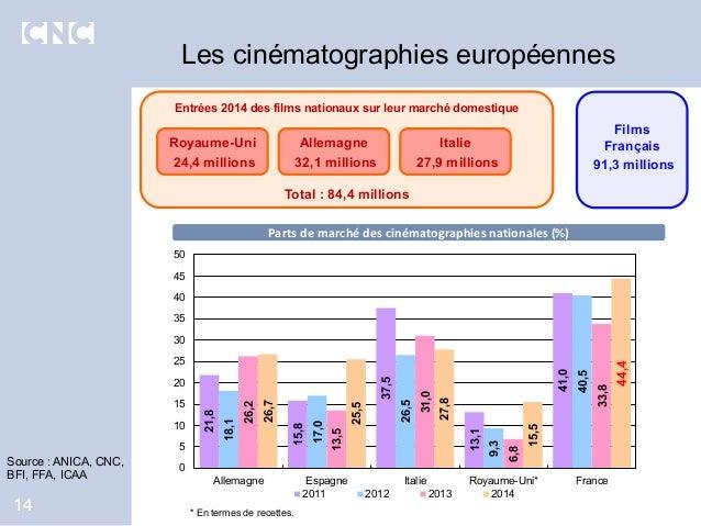 Entrées 2014 des films nationaux sur leur marché domestique Total : 84,4 millions Les cinématographies européennes 14 21,8...