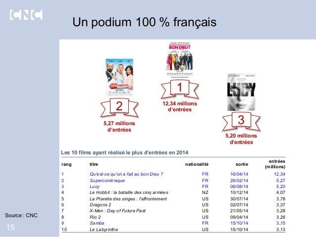 Un podium 100 % français 15 rang titre nationalité sortie entrées (millions) 1 Qu'est-ce qu'on a fait au bon Dieu ? FR 16/...