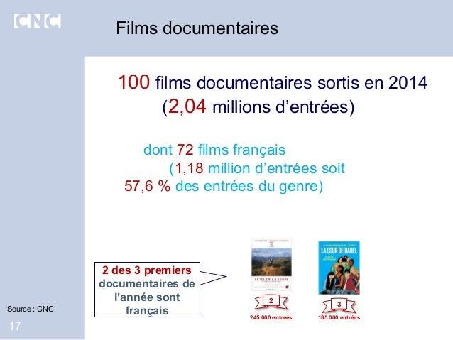 Films documentaires 17 100 films documentaires sortis en 2014 (2,04 millions d'entrées) dont 72 films français (1,18 milli...