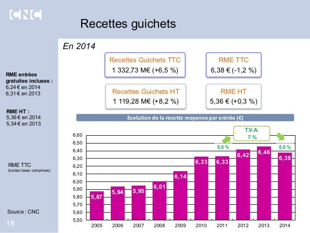 Recettes guichets 18 RME entrées gratuites incluses : 6,24 € en 2014 6,31 € en 2013 RME TTC (toutes taxes comprises) 5,87 ...