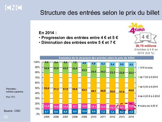 En 2014 : • Progression des entrées entre 4 € et 5 € • Diminution des entrées entre 5 € et 7 € Structure des entrées selon...