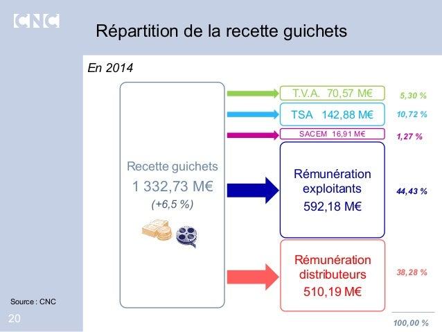 En 2014 20 Répartition de la recette guichets Rémunération distributeurs 510,19 M€ Rémunération exploitants 592,18 M€ T.V....