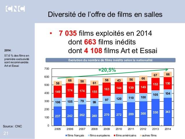 Diversité de l'offre de films en salles 21 237 242 262 240 270 272 289 300 330 343 106 105 79 99 97 120 110 100 105 104 14...