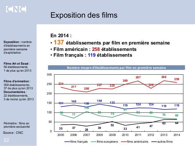 En 2014 : • 137 établissements par film en première semaine • Film américain : 258 établissements • Film français : 119 ét...