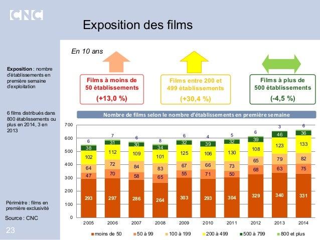 Exposition des films 23 Exposition : nombre d'établissements en première semaine d'exploitation 6 films distribués dans 80...