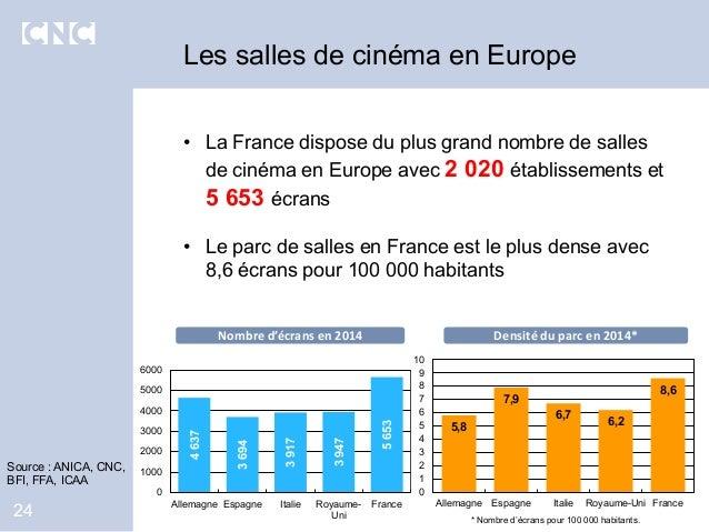 • La France dispose du plus grand nombre de salles de cinéma en Europe avec 2 020 établissements et 5 653 écrans • Le parc...