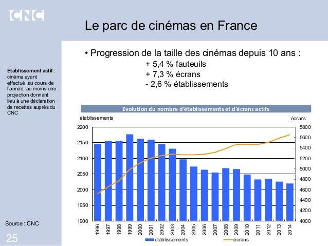 • Progression de la taille des cinémas depuis 10 ans : + 5,4 % fauteuils + 7,3 % écrans - 2,6 % établissements Le parc de ...