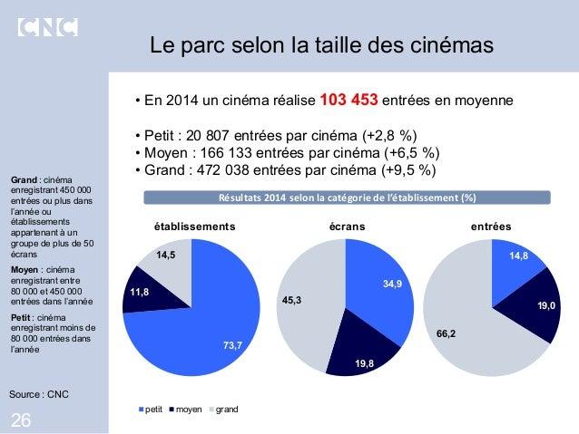 • En 2014 un cinéma réalise 103 453 entrées en moyenne • Petit : 20 807 entrées par cinéma (+2,8 %) • Moyen : 166 133 entr...