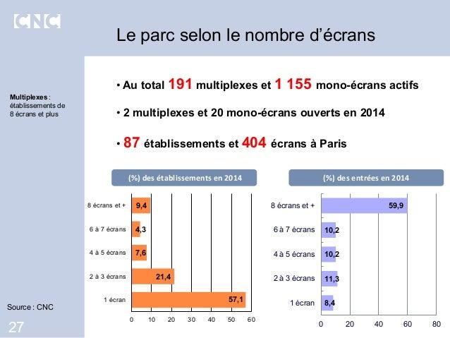 • Au total 191 multiplexes et 1 155 mono-écrans actifs • 2 multiplexes et 20 mono-écrans ouverts en 2014 • 87 établissemen...
