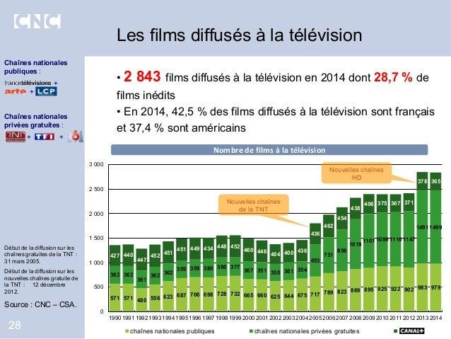 • 2 843 films diffusés à la télévision en 2014 dont 28,7 % de films inédits • En 2014, 42,5 % des films diffusés à la télé...