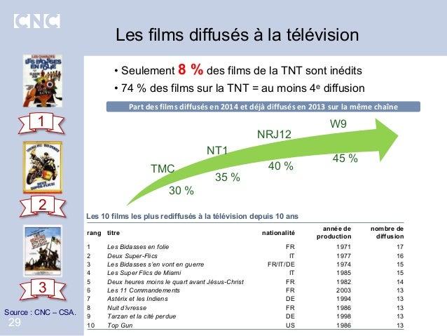 29 rang titre nationalité année de production nombre de diffusion 1 Les Bidasses en folie FR 1971 17 2 Deux Super-Flics IT...