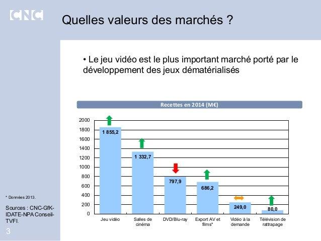Quelles valeurs des marchés ? 3 • Le jeu vidéo est le plus important marché porté par le développement des jeux dématérial...