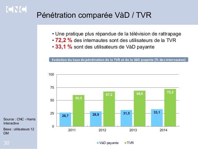 30 Source : CNC - Harris Interactive Base : utilisateurs 12 DM Pénétration comparée VàD / TVR • Une pratique plus répandue...