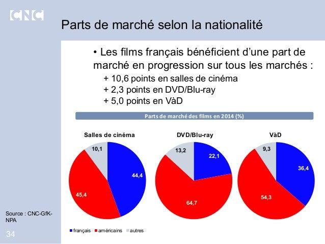 34 Source : CNC-GfK- NPA Parts de marché selon la nationalité • Les films français bénéficient d'une part de marché en pro...