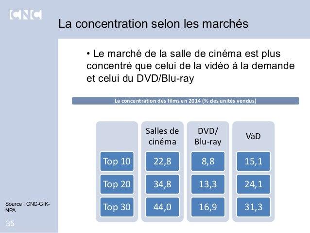 35 Source : CNC-GfK- NPA La concentration selon les marchés • Le marché de la salle de cinéma est plus concentré que celui...