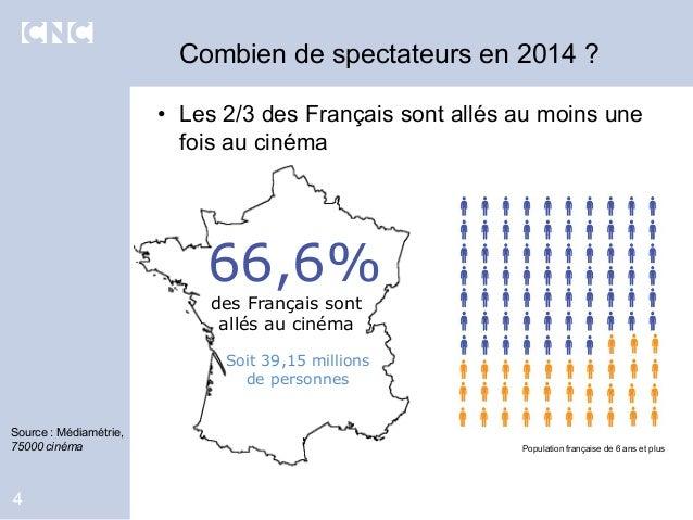 66,6% des Français sont allés au cinéma • Les 2/3 des Français sont allés au moins une fois au cinéma Population française...