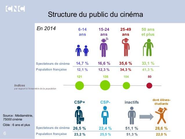 6 Structure du public du cinéma Source : Médiamétrie, 75000 cinéma Cible : 6 ans et plus 14,7 % 16,6 % 35,6 % 33,1 % 50 an...