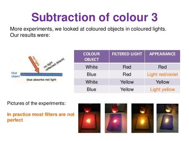 Colour 4t ESO Physics