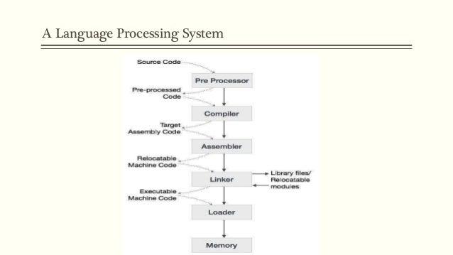 Presentation Compiler Design