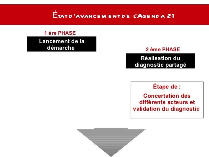 État d'avancement de l'Agenda 21   Lancement de la démarche  Réalisation du diagnostic partagé 1 ère PHASE  2 ème PHASE  É...