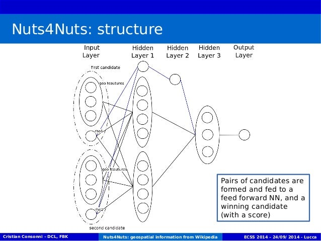 Nuts4Nuts: structure  Pairs of candidates are  formed and fed to a  feed forward NN, and a  winning candidate  (with a sco...