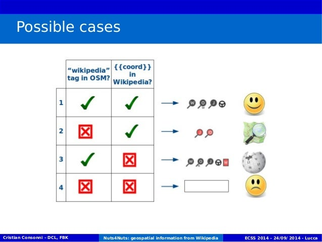 Possible cases  Cristian Consonni – DCL, FBK Nuts4Nuts: geospatial information from Wikipedia ECSS 2014 – 24/09/ 2014 - Lu...