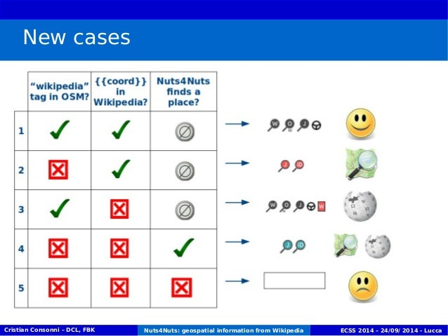 New cases  Cristian Consonni – DCL, FBK Nuts4Nuts: geospatial information from Wikipedia ECSS 2014 – 24/09/ 2014 - Lucca
