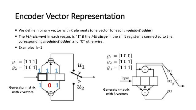 encoder viterbi matlab Implement in matlab examine several options for design design architecture implement in system verilog functional simulation synthesis the viterbi algorithm the viterbi algorithm consists of an encoder and a decoder the encoder encodes every n bits into m bits using respective generator polynomial.