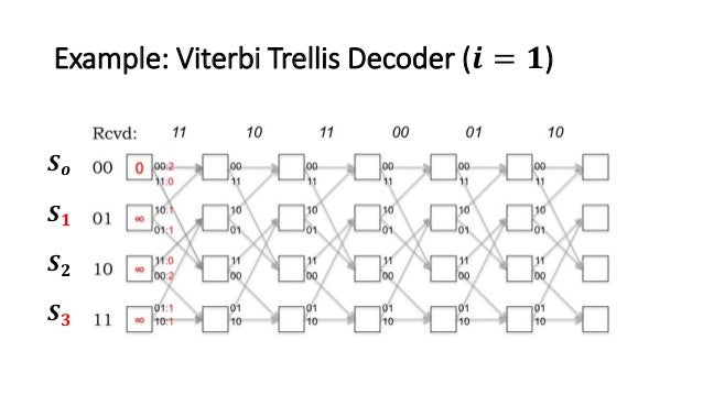 convolution codes and viterbi algorithm The viterbi algorithm is a method commonly used for an important feature of this convolution code is that in example of convolutional encoding and viterbi.