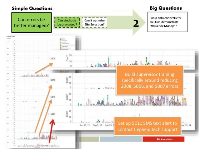 """Abt Associates Can a data connectivity solution demonstrate """"Value for Money""""? Big Questions Can errors be better managed?..."""