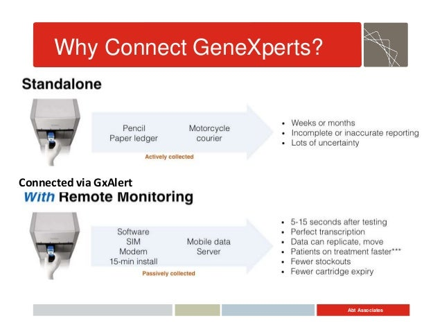 Abt Associates Why Connect GeneXperts? Connected via GxAlert
