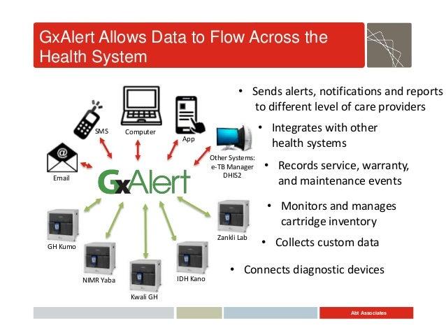 Abt Associates GxAlert Allows Data to Flow Across the Health System GH Kumo Kwali GH IDH Kano Zankli Lab NIMR Yaba SMS Ema...