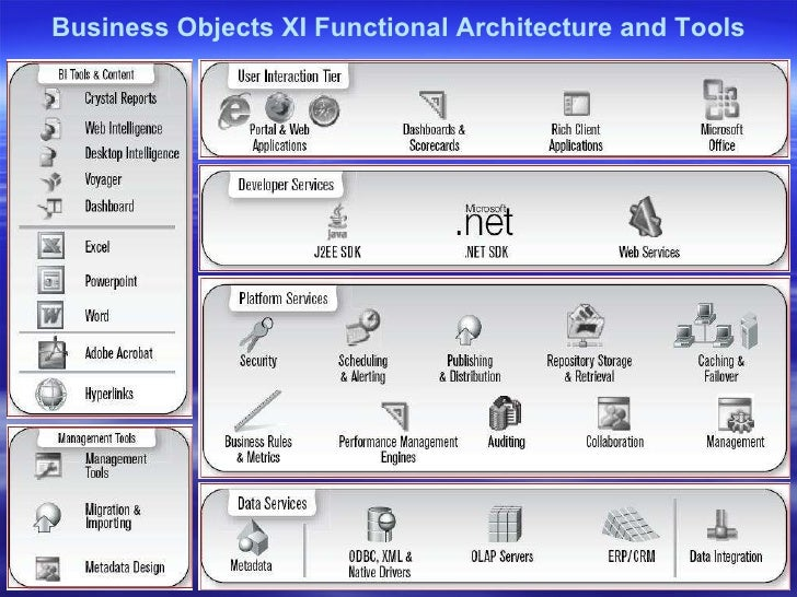 Presentation on Crystal Reports and Business Objects Enterprise Featu…