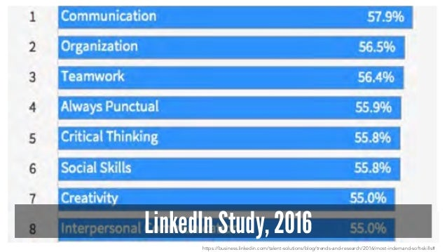 LinkedIn Study, 2016 https://business.linkedin.com/talent-solutions/blog/trends-and-research/2016/most-indemand-soft-skill...