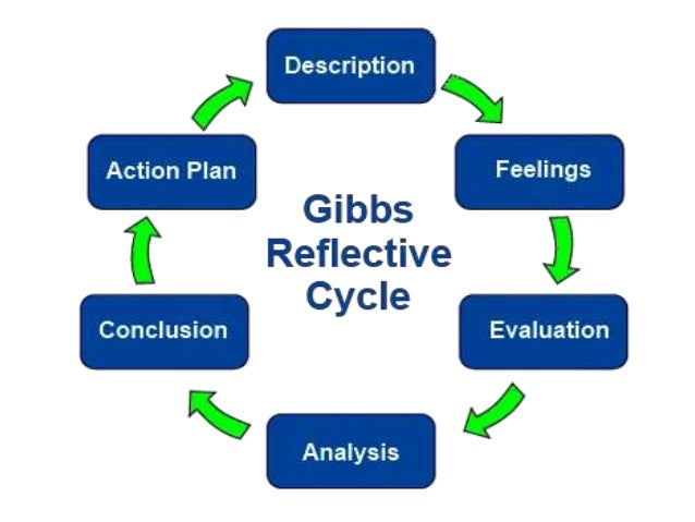gibbs reflective essays nursing Examples of career essays in fifth grade nurse reflective essay philosophy of nursing statement essay things to believe in essay.